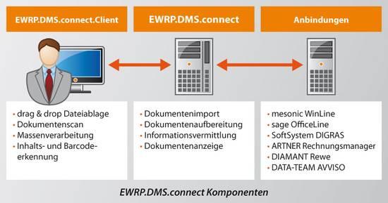 EWRP.DMS.connect Komponenten