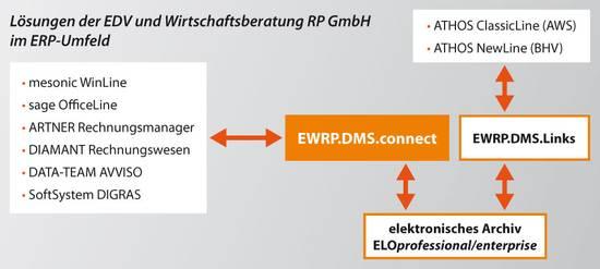 Lösungen der EDV und Wirtschaftsberatung RP GmbH im ERP-Umfeld