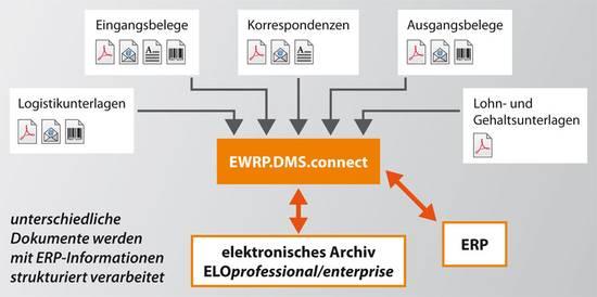 Unterschiedliche Dokumente werden mit ERP-Informationen strukturiert verarbeitet.